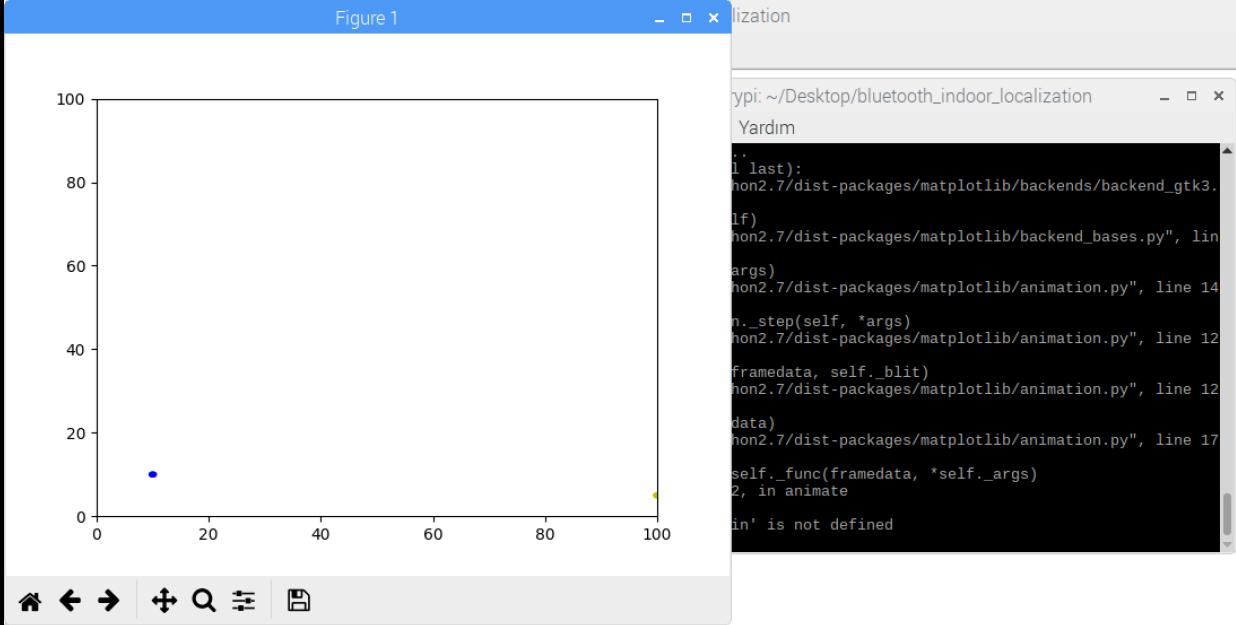 Raspberry pi ile İbeacon (BLE) Matplotlib kullanarak animasyon